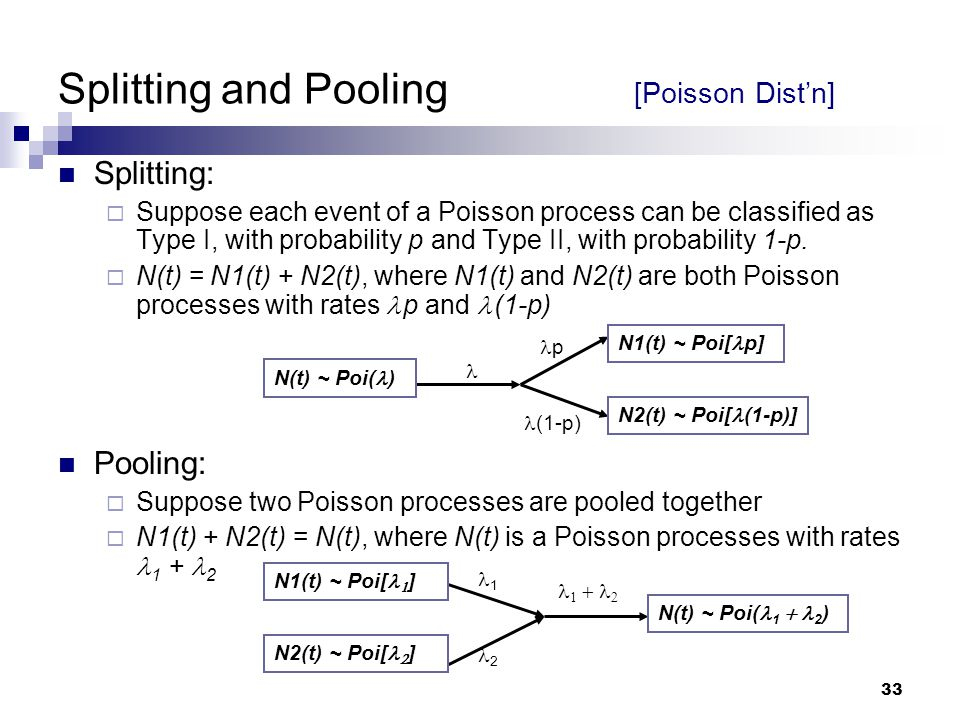 Splitting and Pooling [Poisson Dist'n]